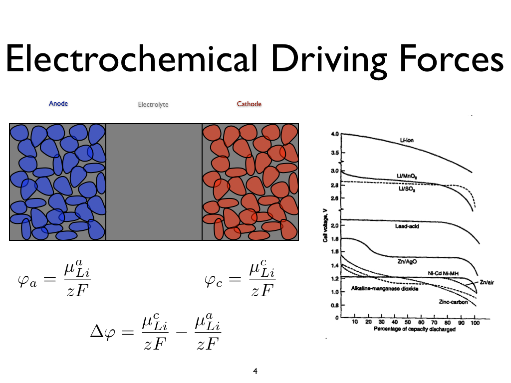 Electrochemical Driving Forces