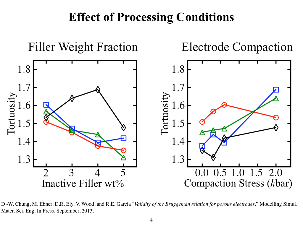 Effect of Processing Conditions