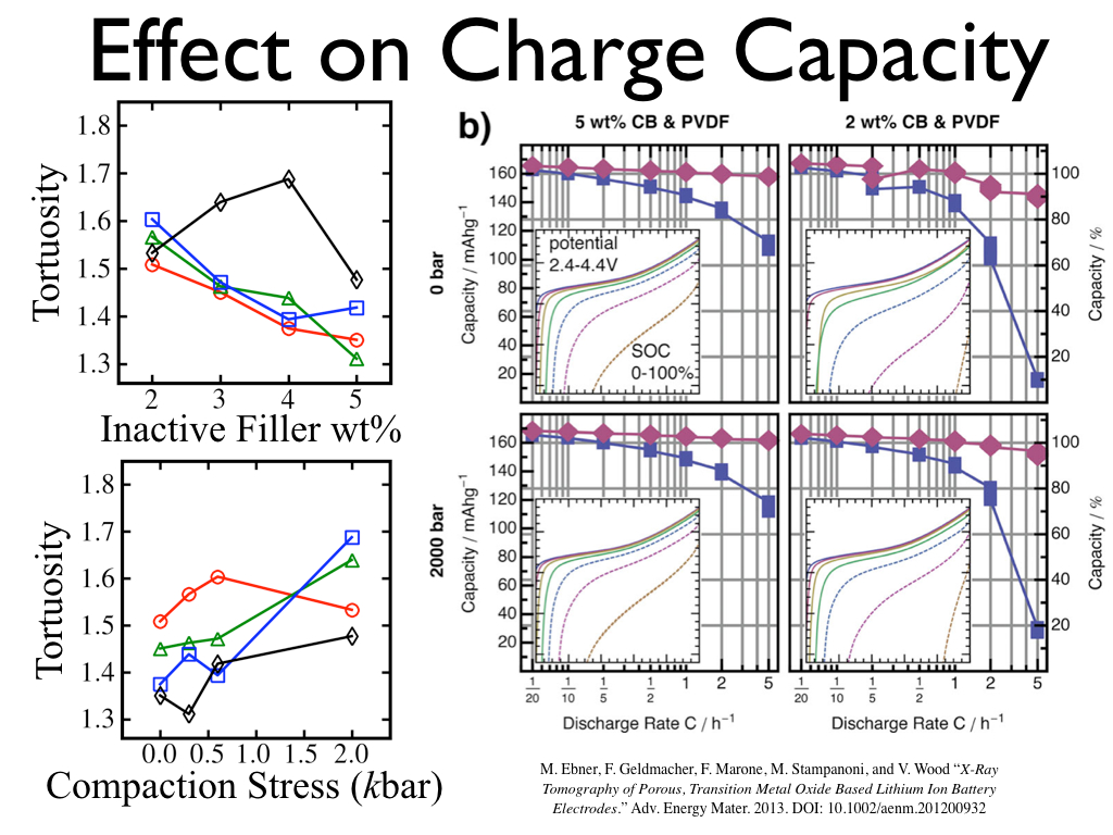 Effect on Charge Capacity