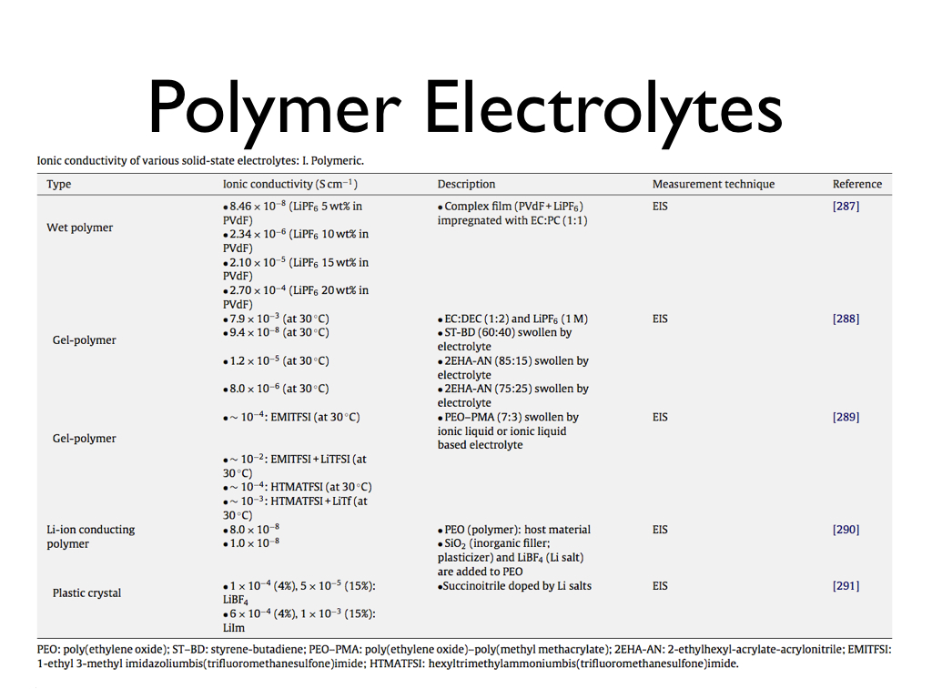 polymer electrolyte thesis Polyvinyl alcohol – ammonium nitrate polymer electrolyte films were prepared by casting method uv-vis double beam spectrophotometer in the wavelength range (190-1100) nm were used to.