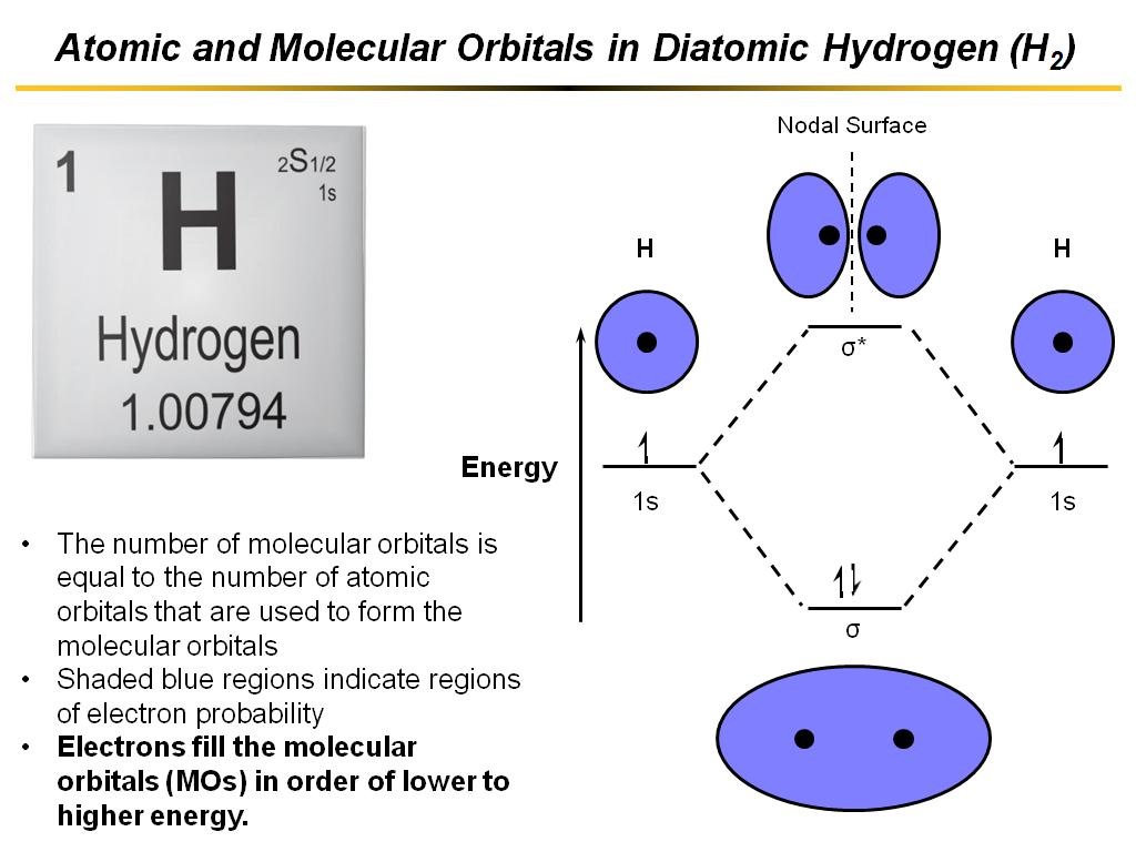 Nanohub courses nanohub u organic electronic devices 01a atomic and molecular orbitals in diatomic hydrogen h2 pooptronica
