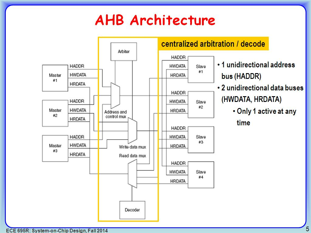 system on chip architecture pdf