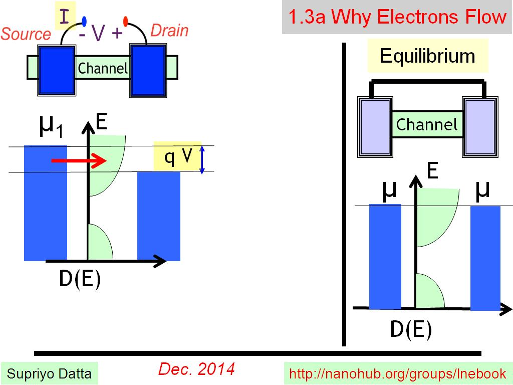 1.3a Why Electrons Flow