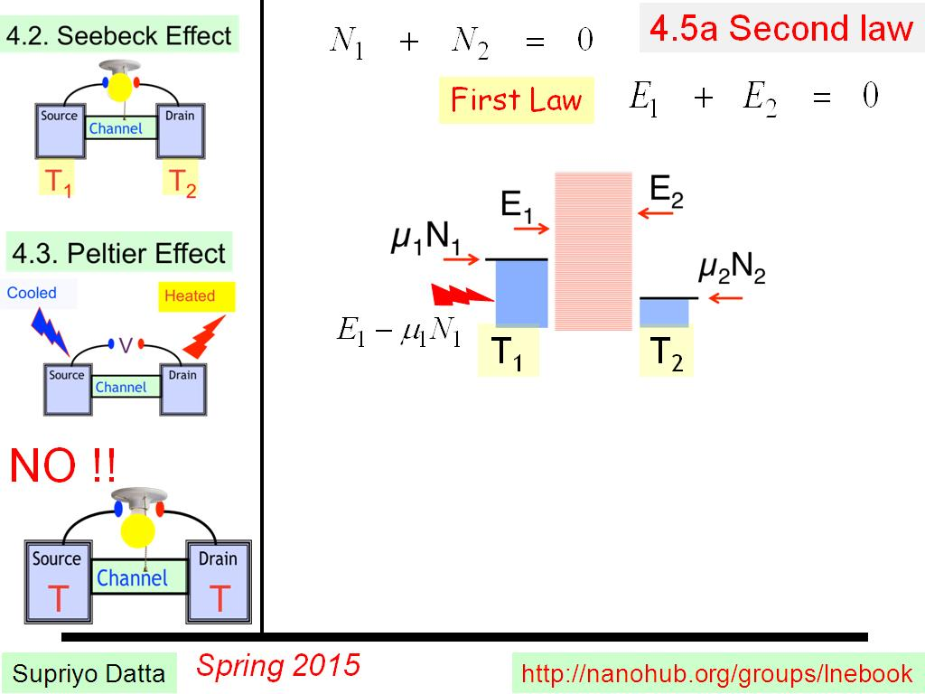 4.5a Second law