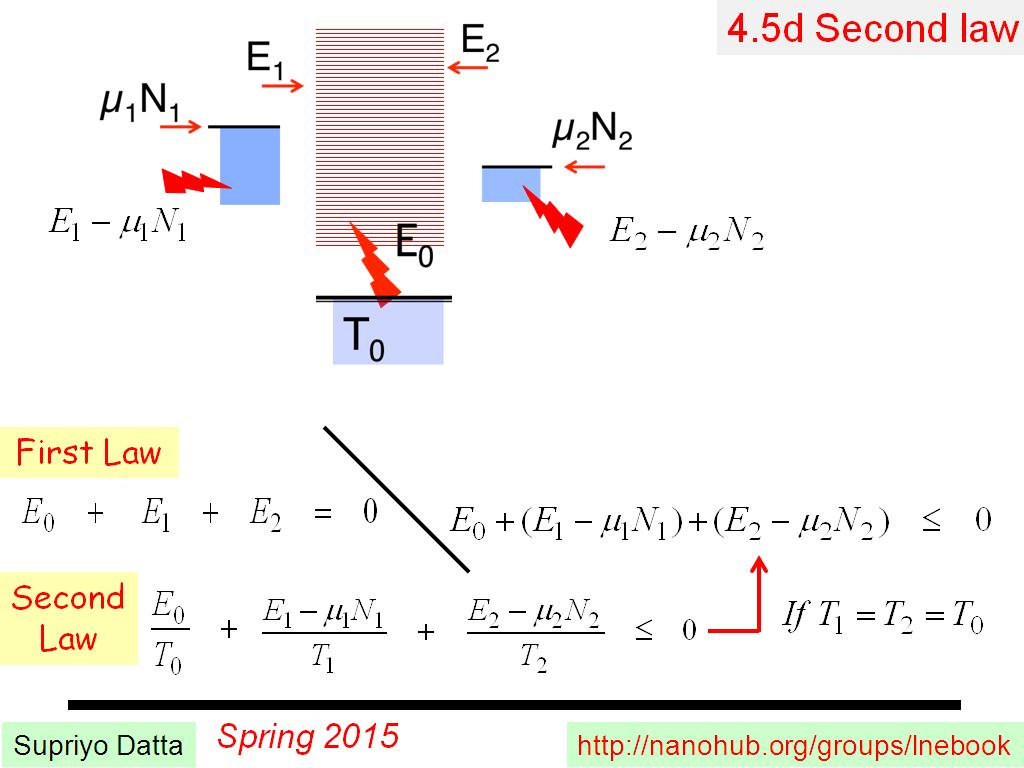 4.5d Second law