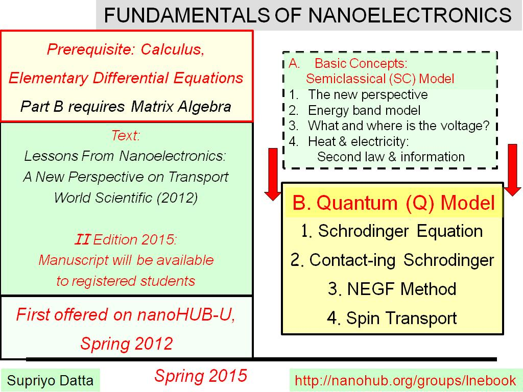 FUNDAMENTALS OF NANOELECTRONICS