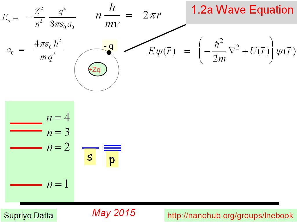 1.2a Wave Equation
