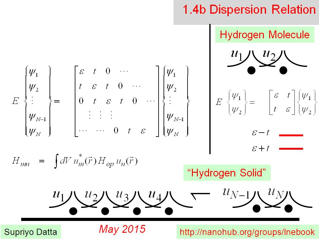 1.4b Dispersion Relation