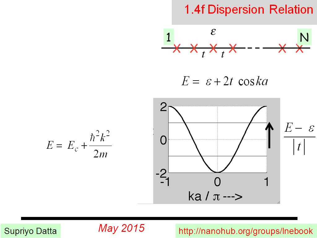 1.4f Dispersion Relation