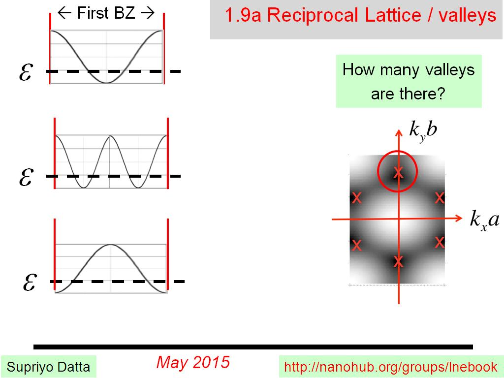1.9a Reciprocal Lattice / valleys