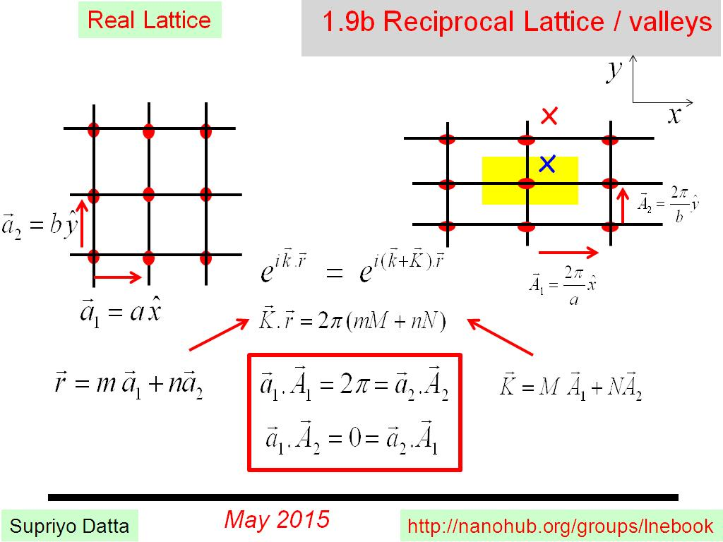 1.9b Reciprocal Lattice / valleys