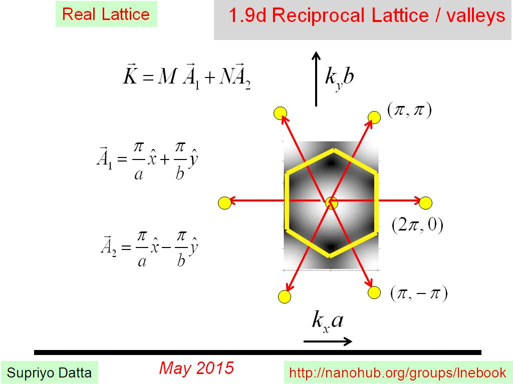 1.9d Reciprocal Lattice / valleys