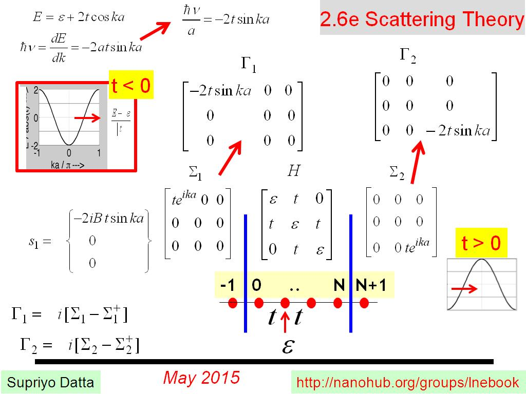 2.6e Scattering Theory