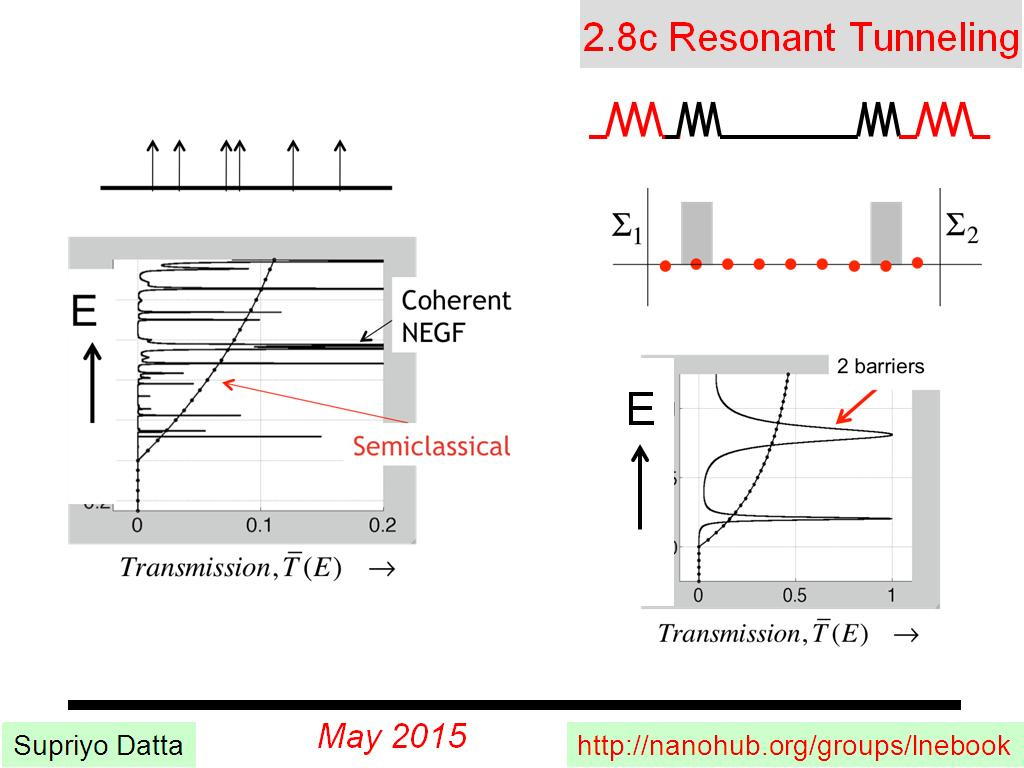 2.8c Resonant Tunneling