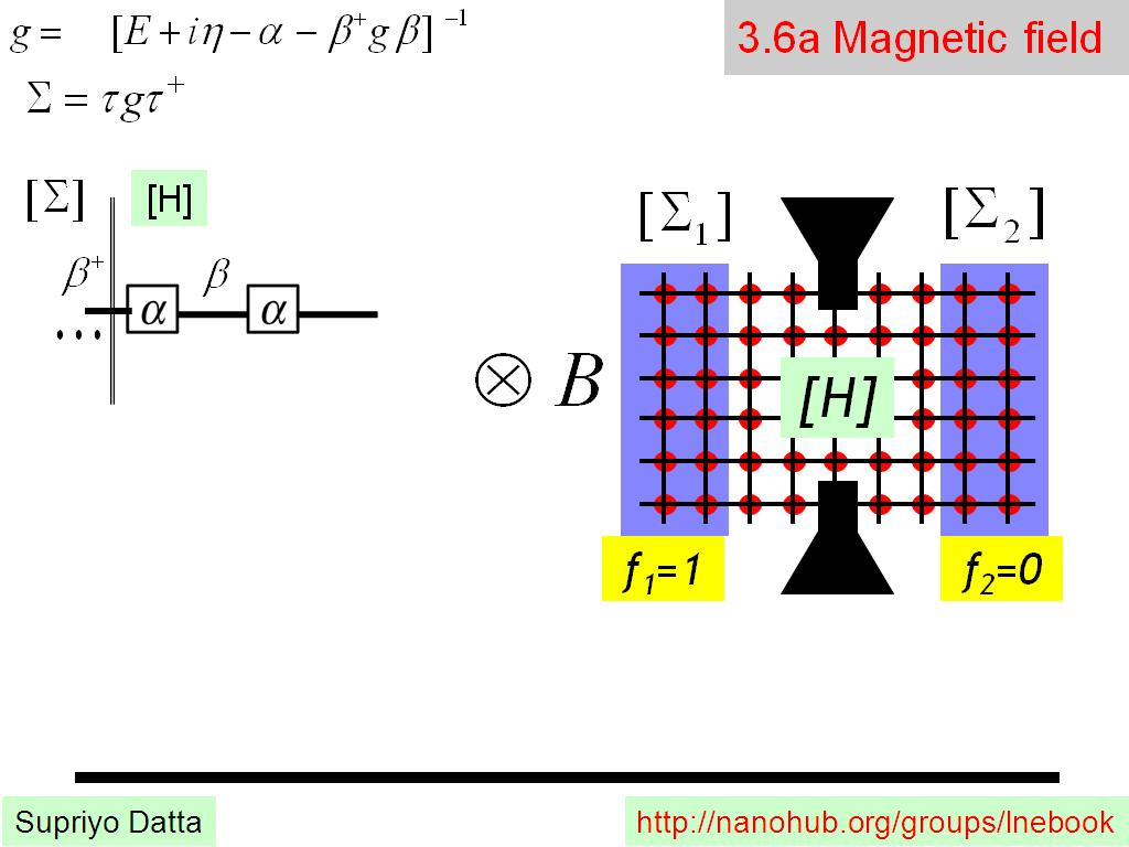 3.6a Magnetic field