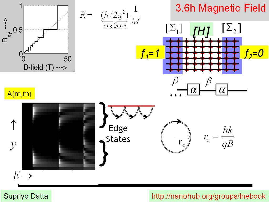 3.6h Magnetic Field