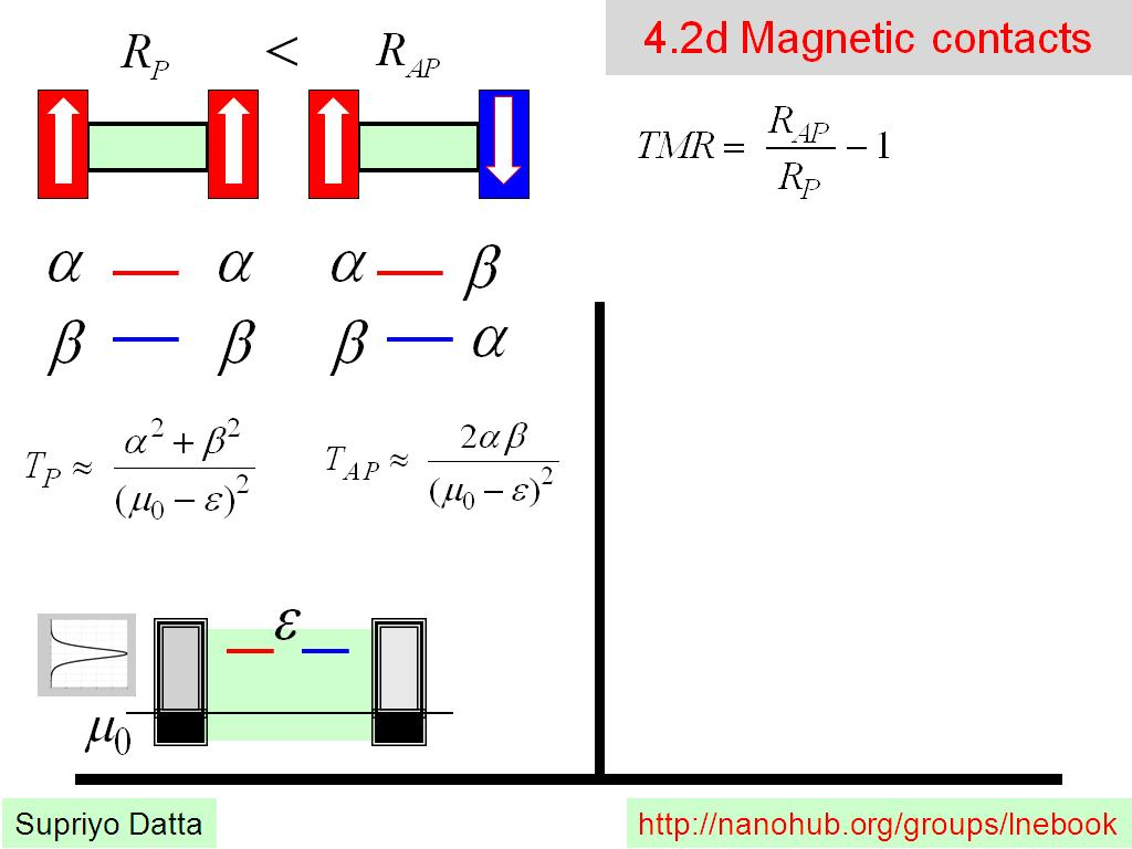 4.2d Magnetic contacts