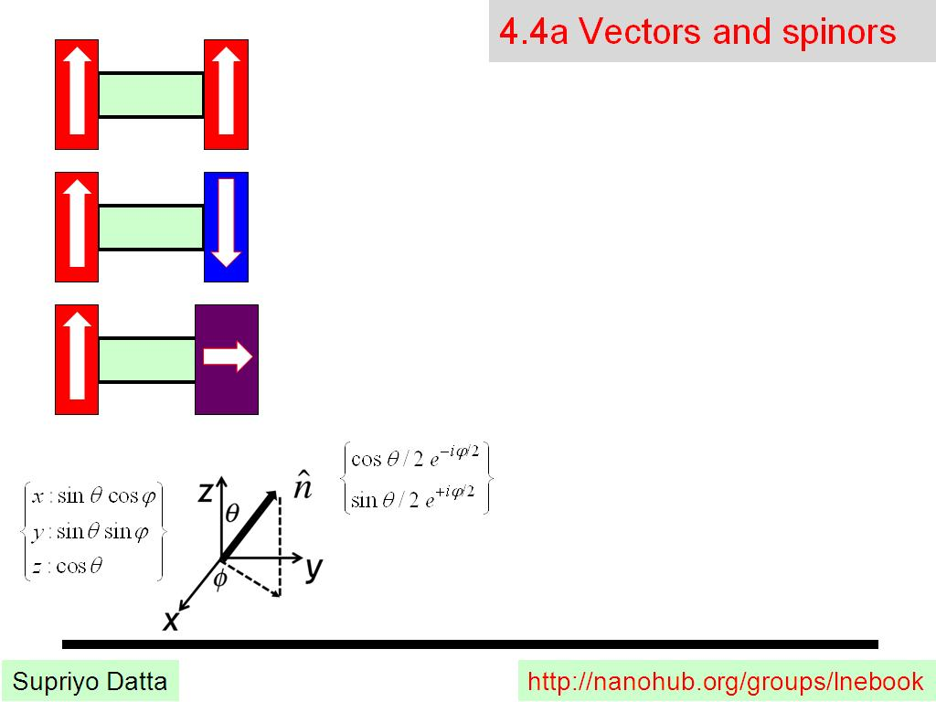 4.4a Vectors and spinors