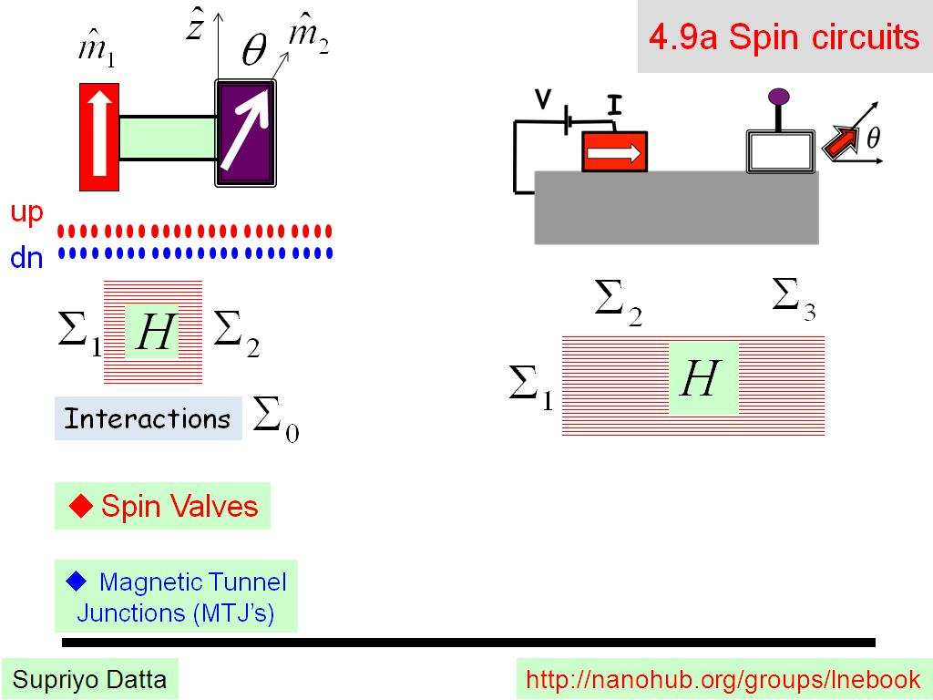 4.9a Spin circuits