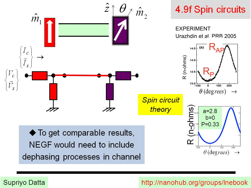 4.9f Spin circuits