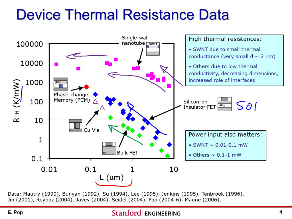 Device Thermal Resistance Data