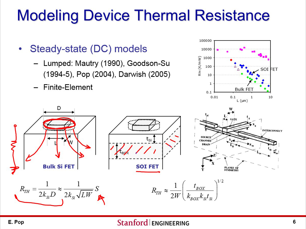 Modeling Device Thermal Resistance