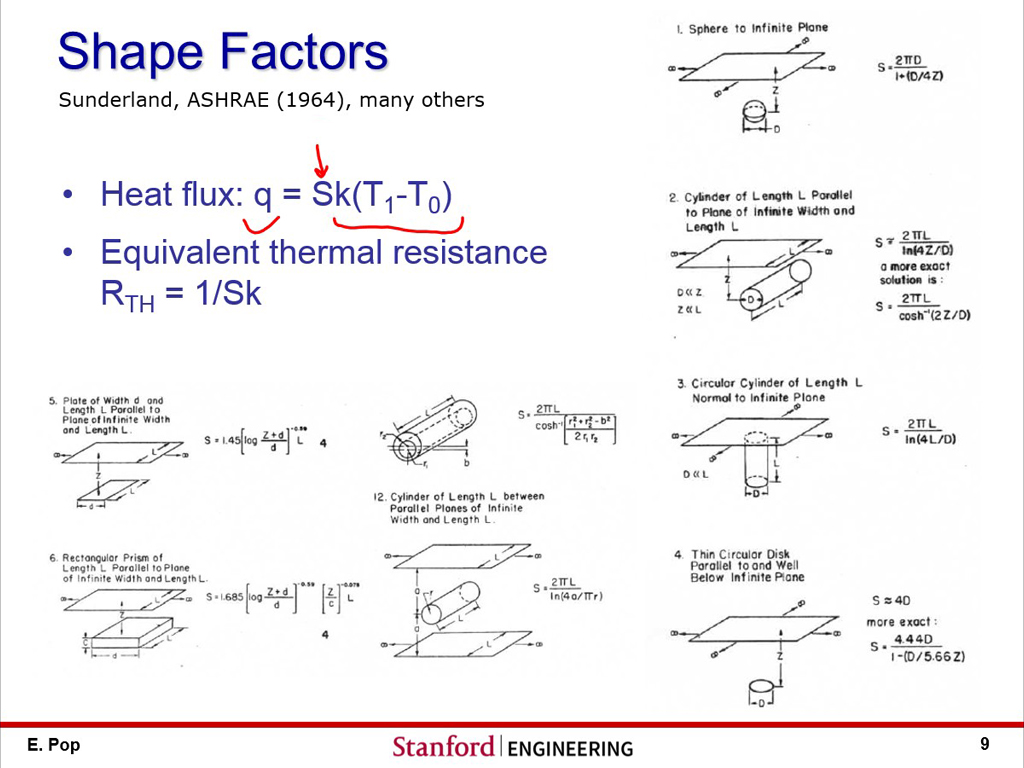 Shape Factors