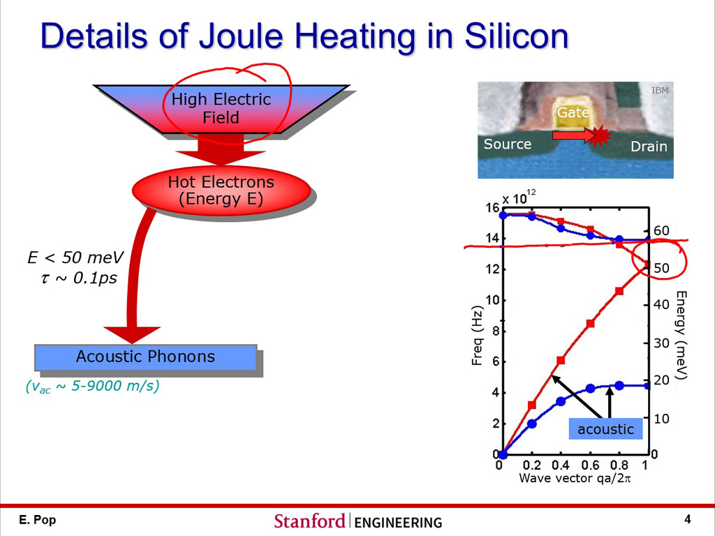 Details of Joule Heating in Silicon