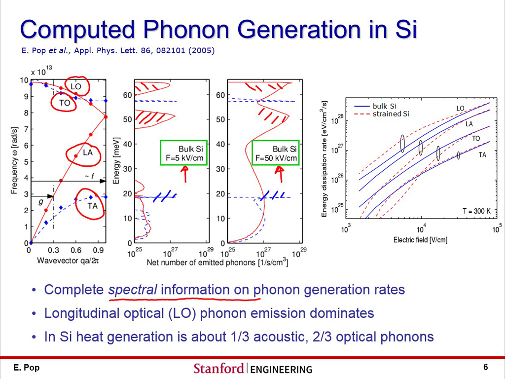Computed Phonon Generation in Si