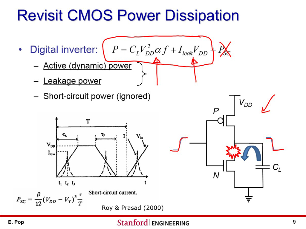 Revisit CMOS Power Dissipation