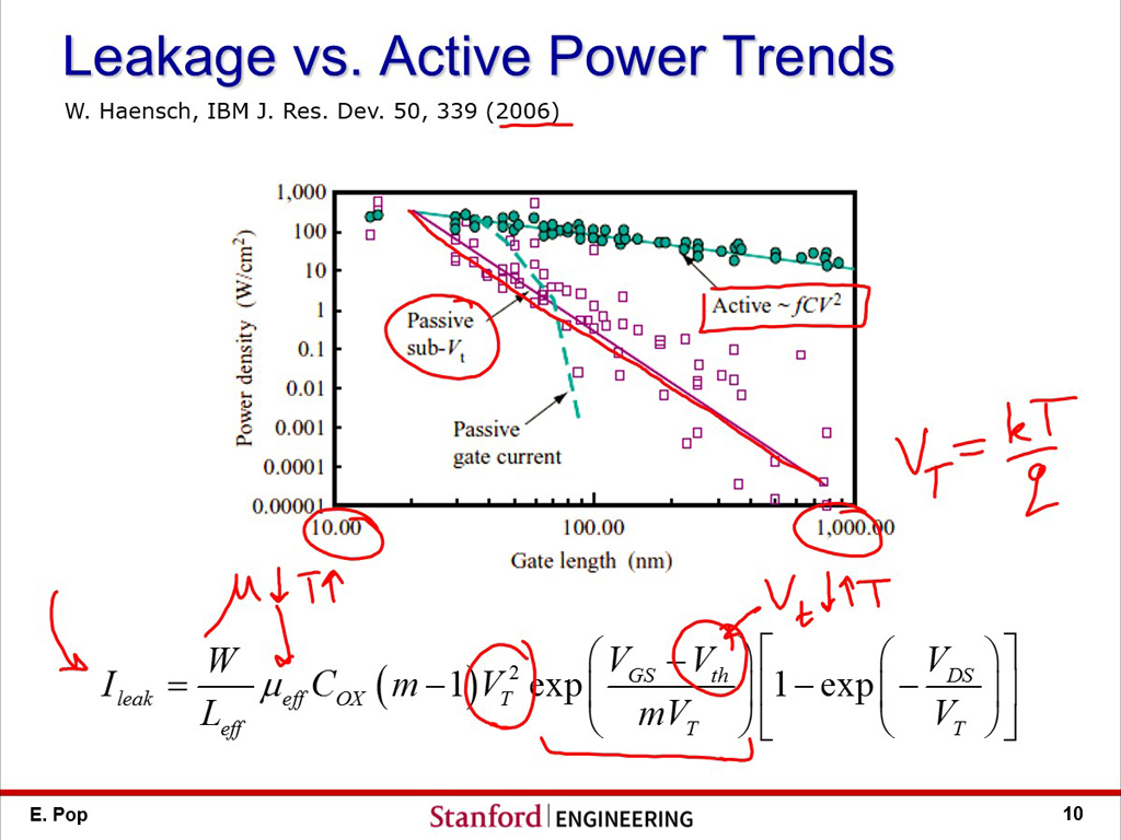 Leakage vs. Active Power Trends