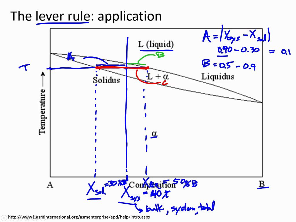 Nanohub courses introduction to materials science the lever rule application pooptronica