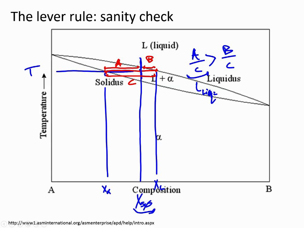 Nanohub courses introduction to materials science the lever rule sanity check pooptronica