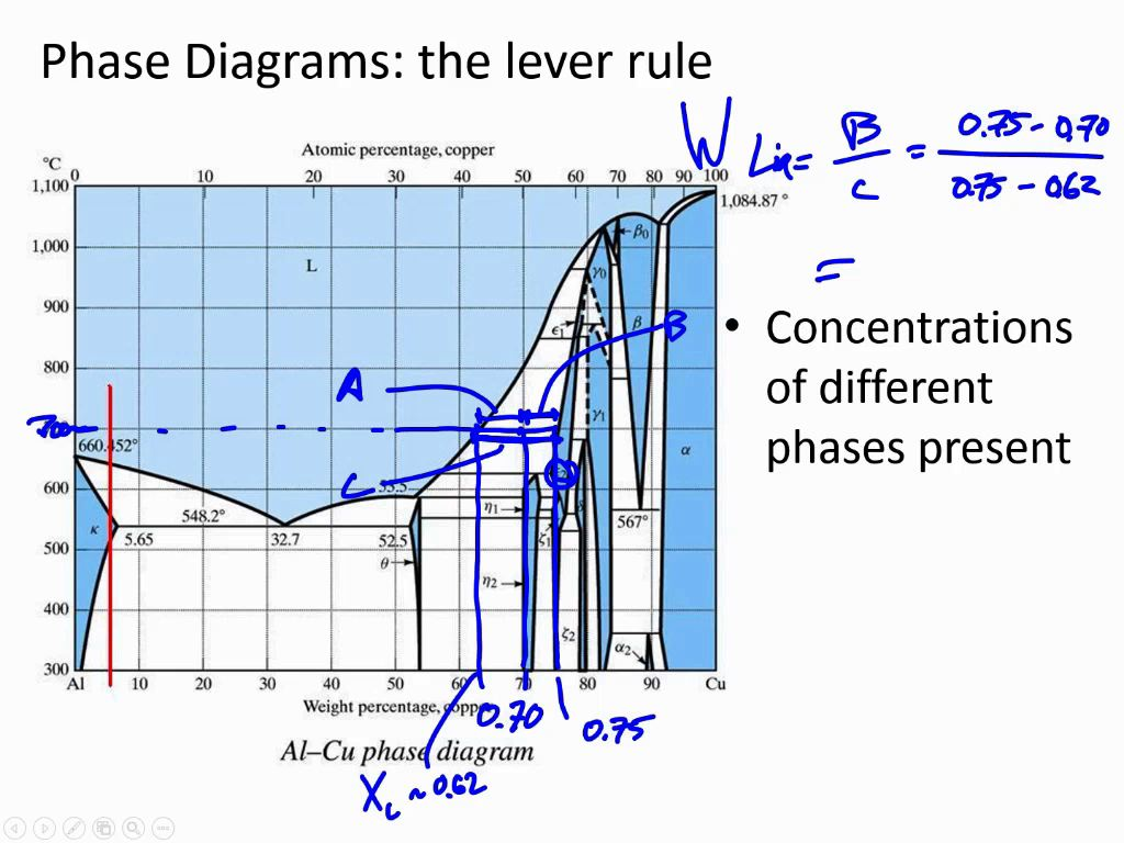 Nanohub courses introduction to materials science phase diagrams the lever rule pooptronica