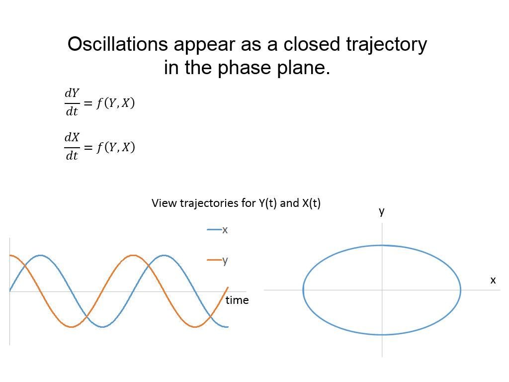 Oscillations appear as a closed trajectory in the phase plane.