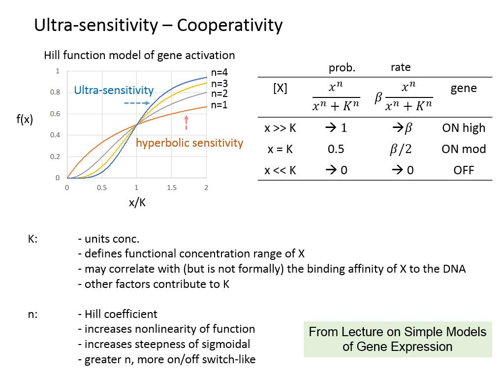 Ultra-sensitivity – Cooperativity