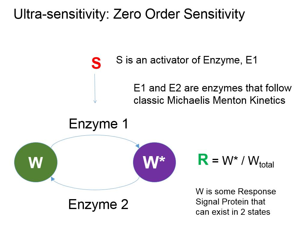Ultra-sensitivity: Zero Order Sensitivity