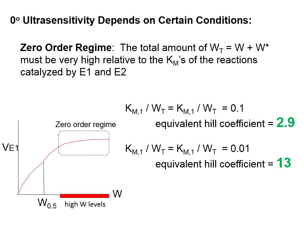 0o Ultrasensitivity Depends on Certain Conditions: