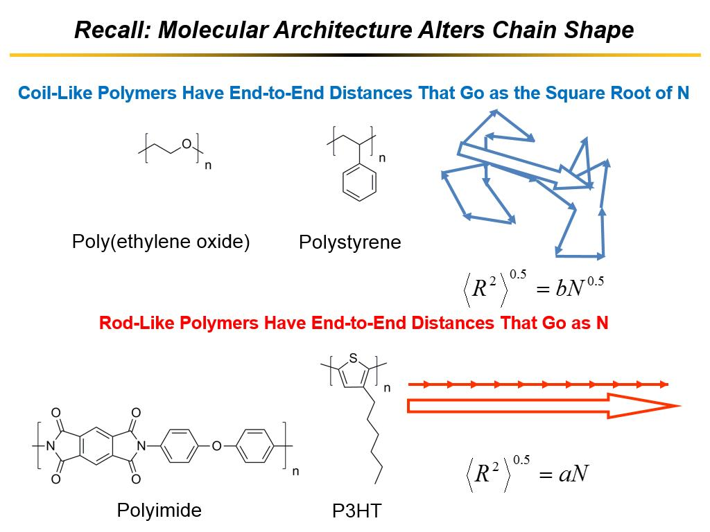 Recall: Molecular Architecture Alters Chain Shape