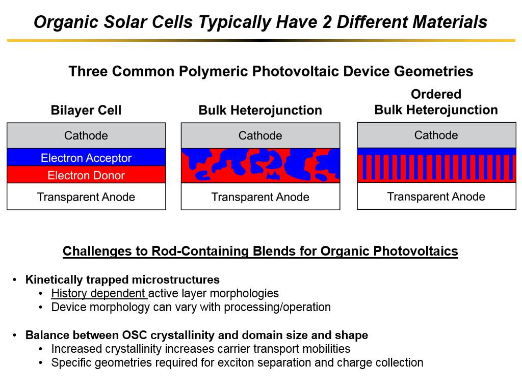 Organic Solar Cells Typically Have 2 Different Materials