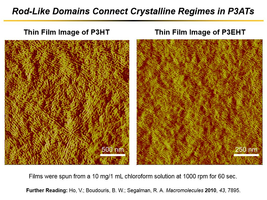 Rod-Like Domains Connect Crystalline Regimes in P3ATs