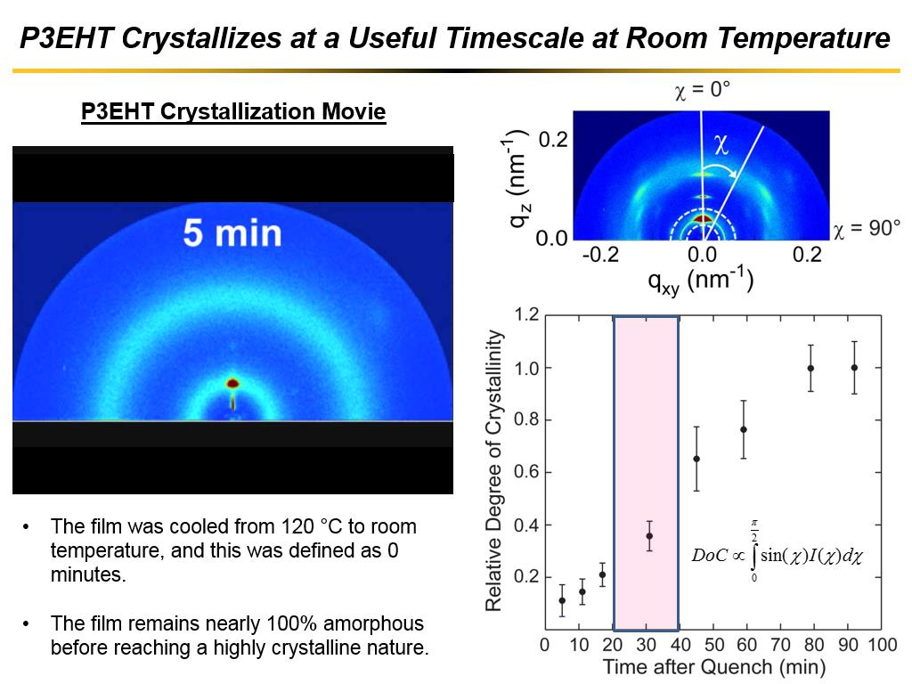 P3EHT Crystallizes at a Useful Timescale at Room Temperature