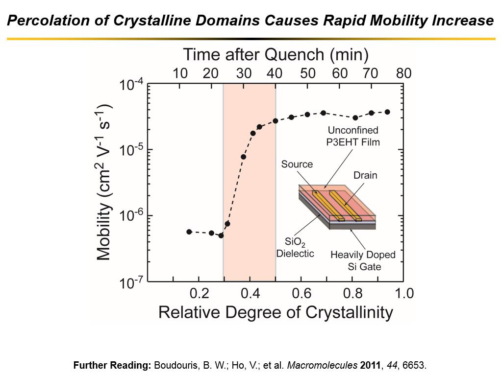 Percolation of Crystalline Domains Causes Rapid Mobility Increase
