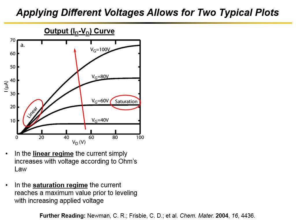 Applying Different Voltages Allows for Two Typical Plots