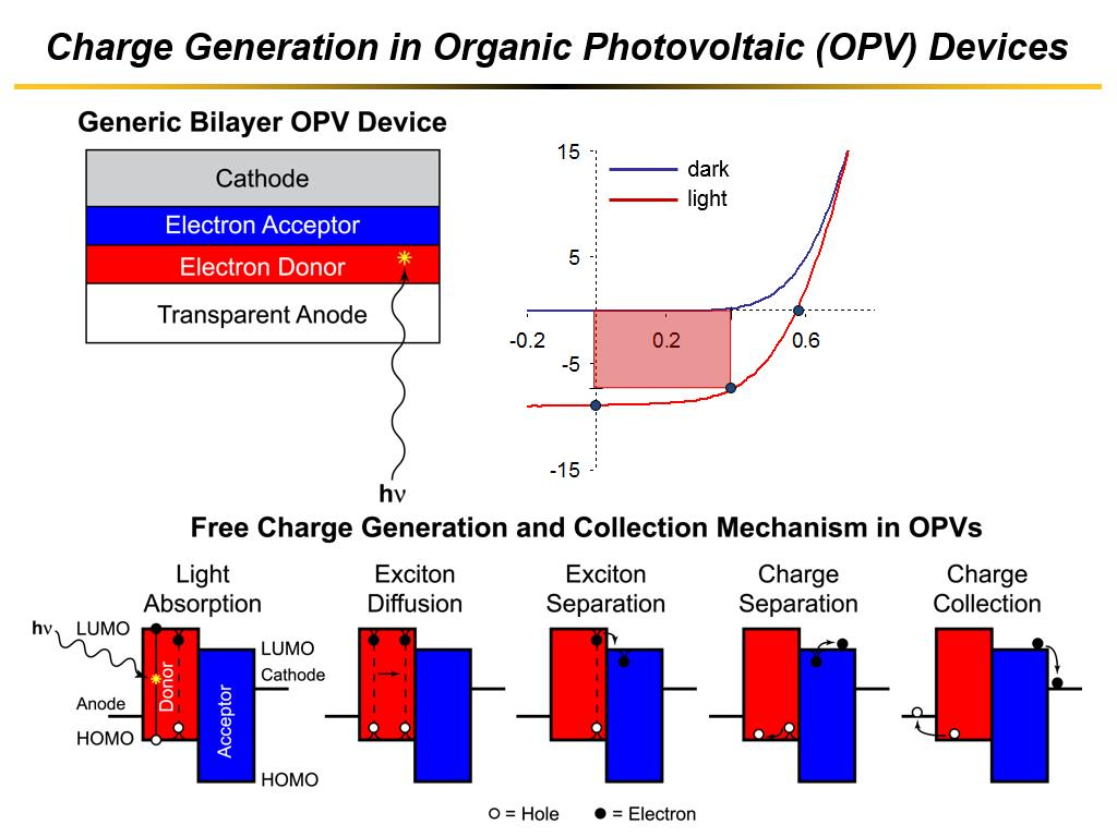 Charge Generation in Organic Photovoltaic (OPV) Devices