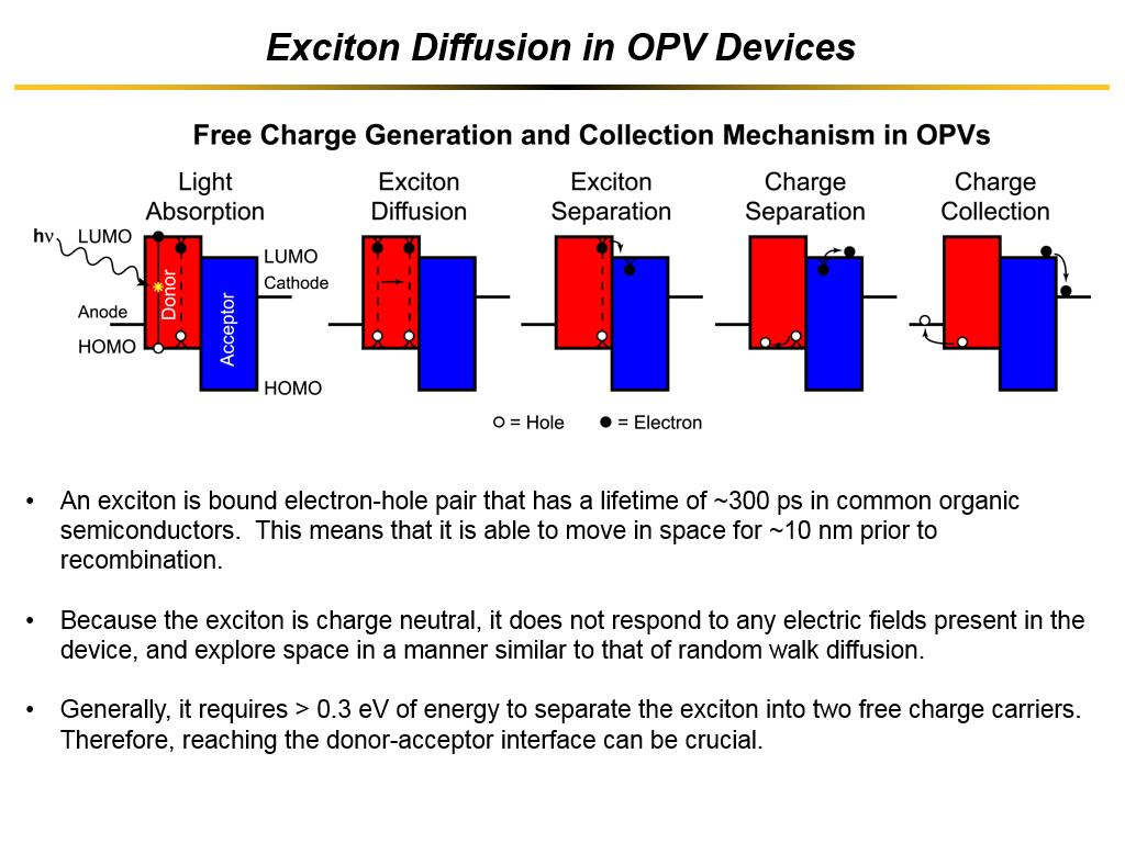 Exciton Diffusion in OPV Devices