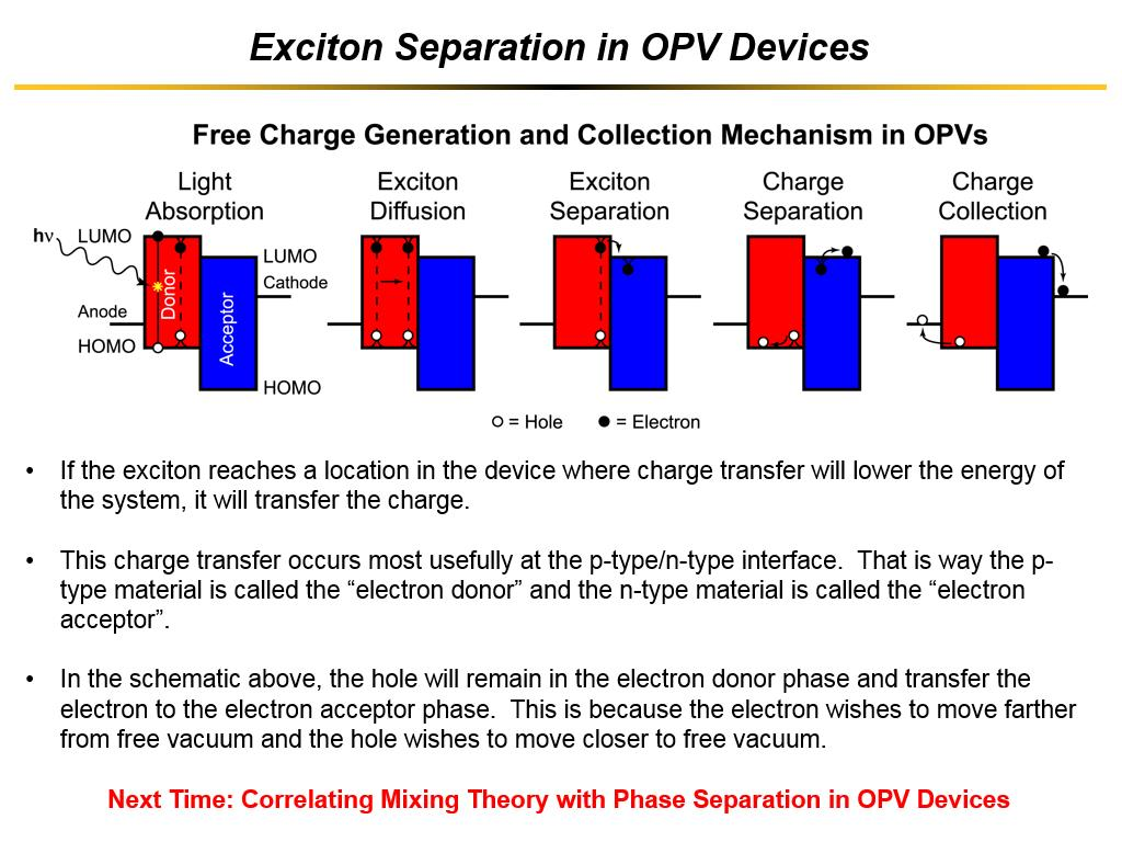 Exciton Separation in OPV Devices