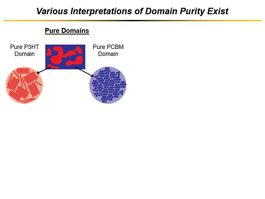 Various Interpretations of Domain Purity Exist