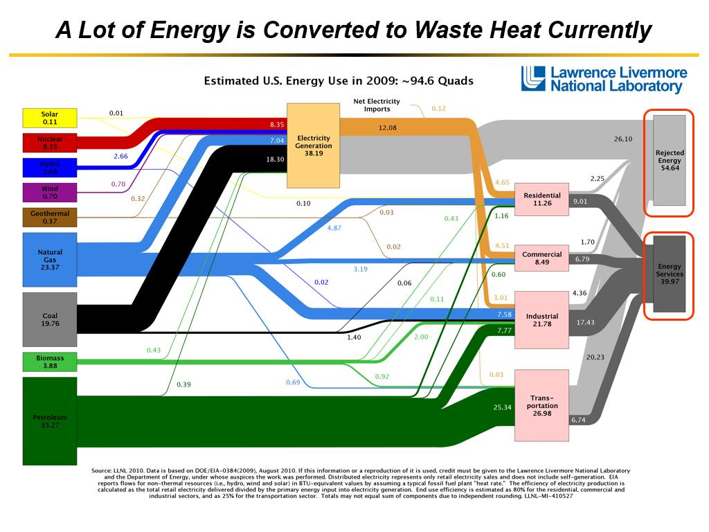 A Lot of Energy is Converted to Waste Heat Currently