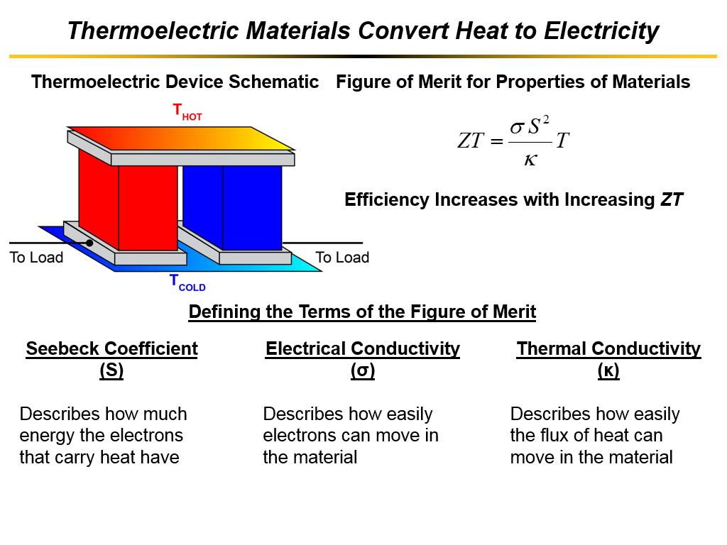 Thermoelectric Materials Convert Heat to Electricity